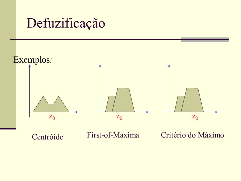 Defuzificação Exemplos: z0 First-of-Maxima Critério do Máximo