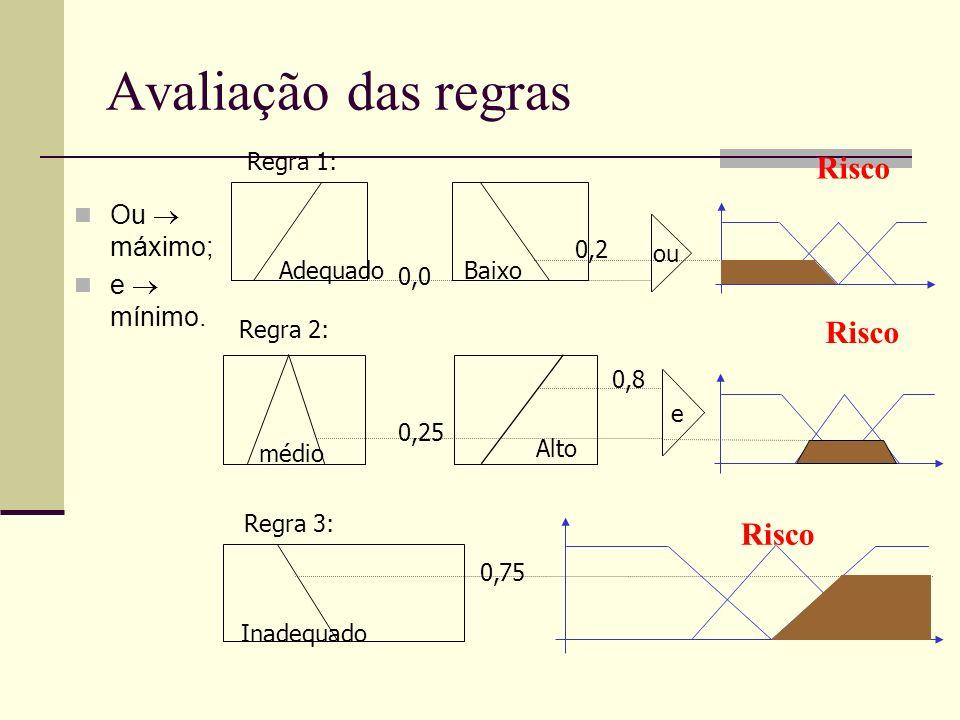 Avaliação das regras Risco Risco Risco Ou  máximo; e  mínimo.