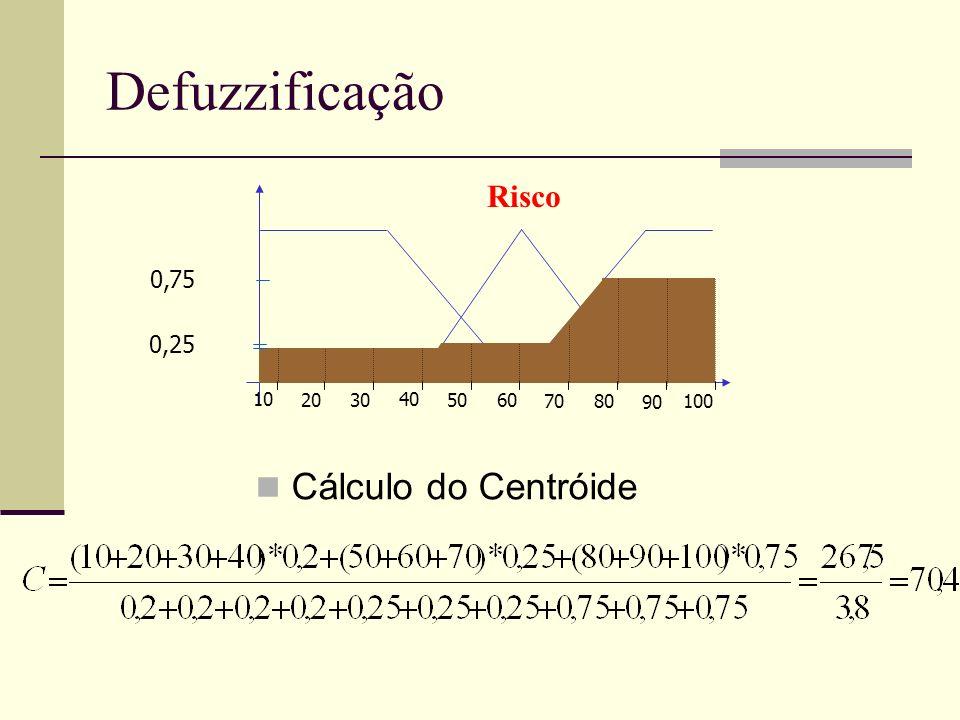 Defuzzificação Cálculo do Centróide Risco 0,75 0,25 10 20 30 40 70 60
