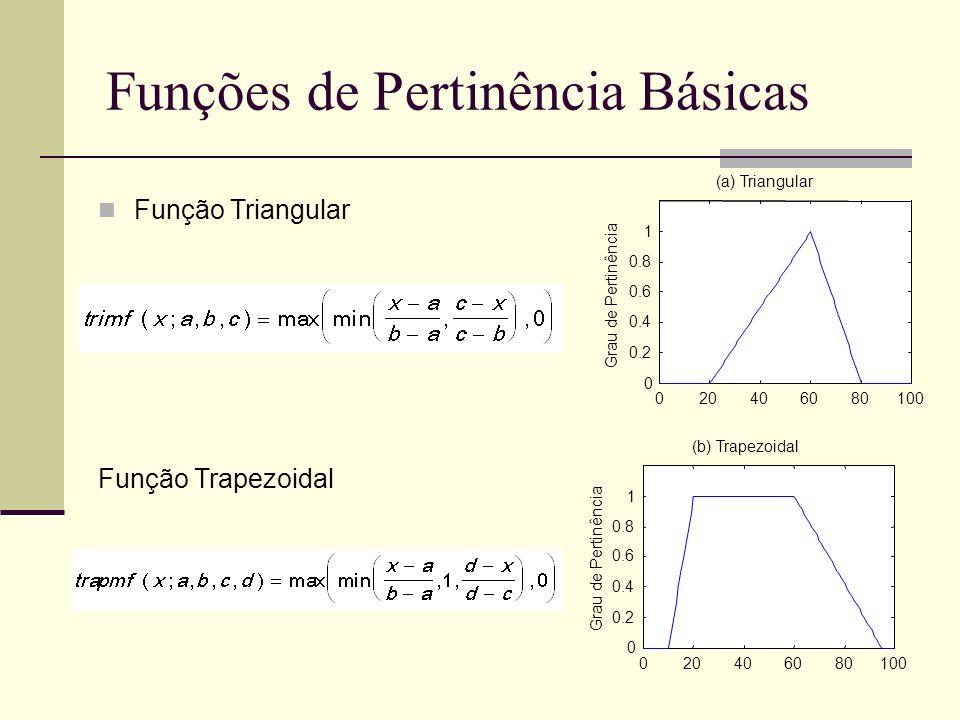 Funções de Pertinência Básicas