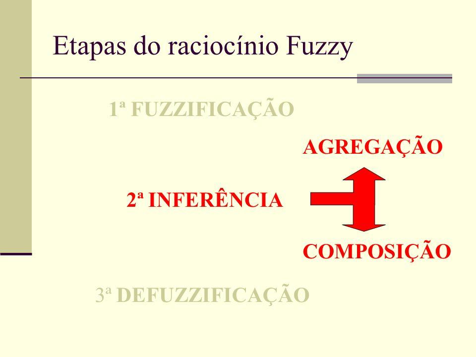 Etapas do raciocínio Fuzzy