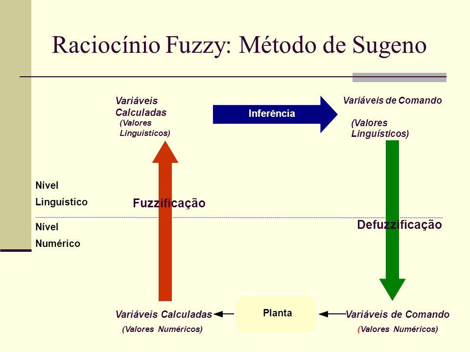 Raciocínio Fuzzy: Método de Sugeno