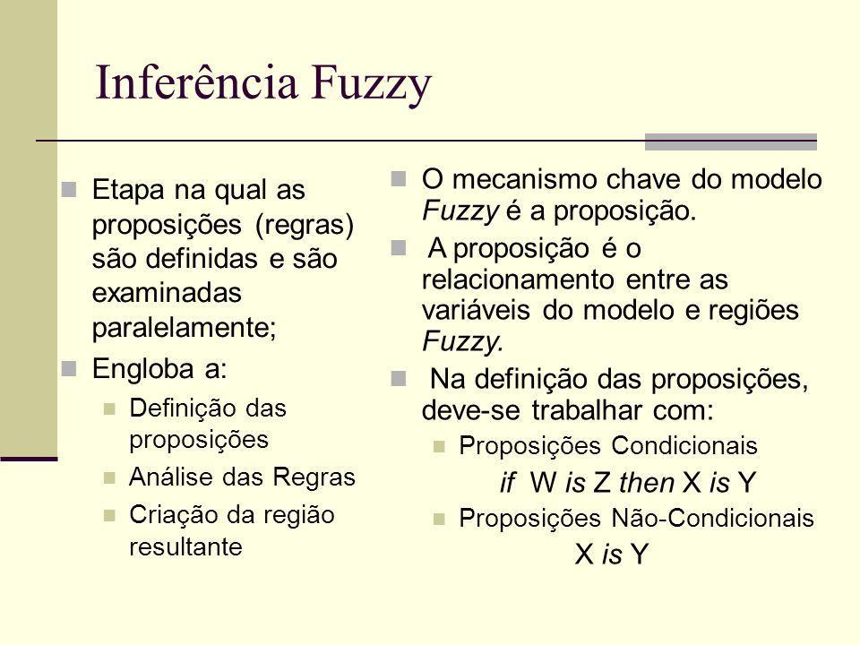 Inferência Fuzzy O mecanismo chave do modelo Fuzzy é a proposição.