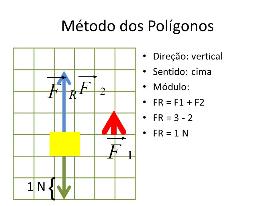 { Método dos Polígonos 1 N Direção: vertical Sentido: cima Módulo: