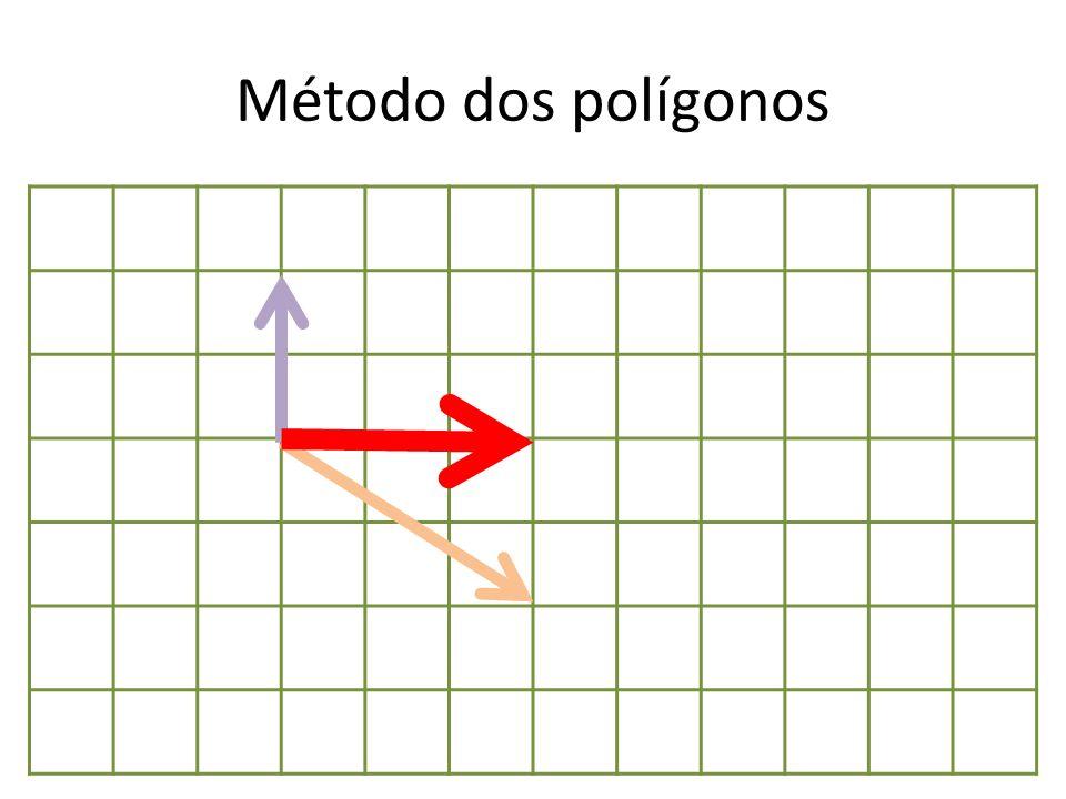 Método dos polígonos
