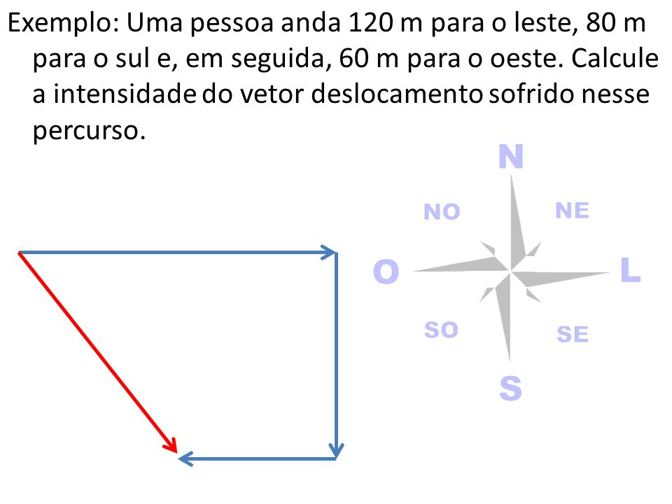Exemplo: Uma pessoa anda 120 m para o leste, 80 m para o sul e, em seguida, 60 m para o oeste.