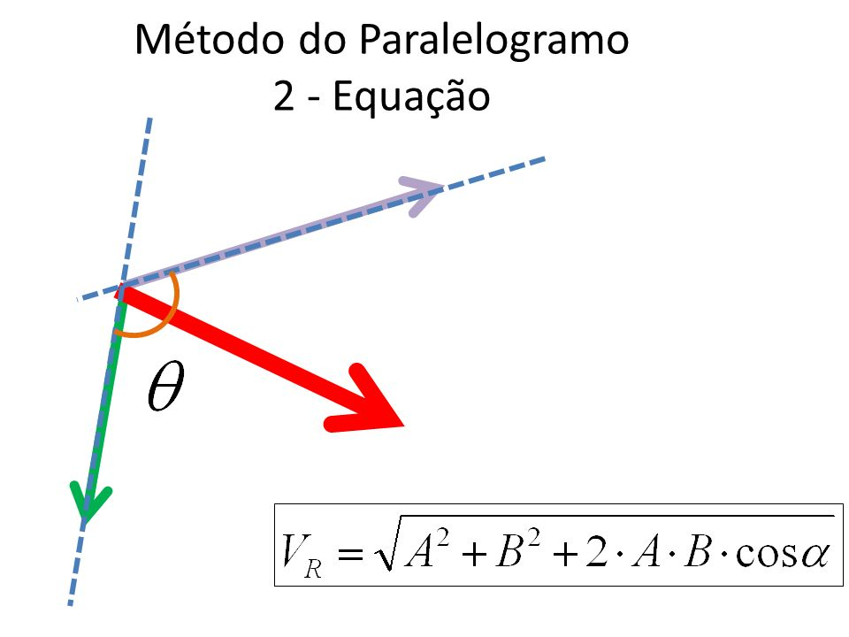 Método do Paralelogramo 2 - Equação