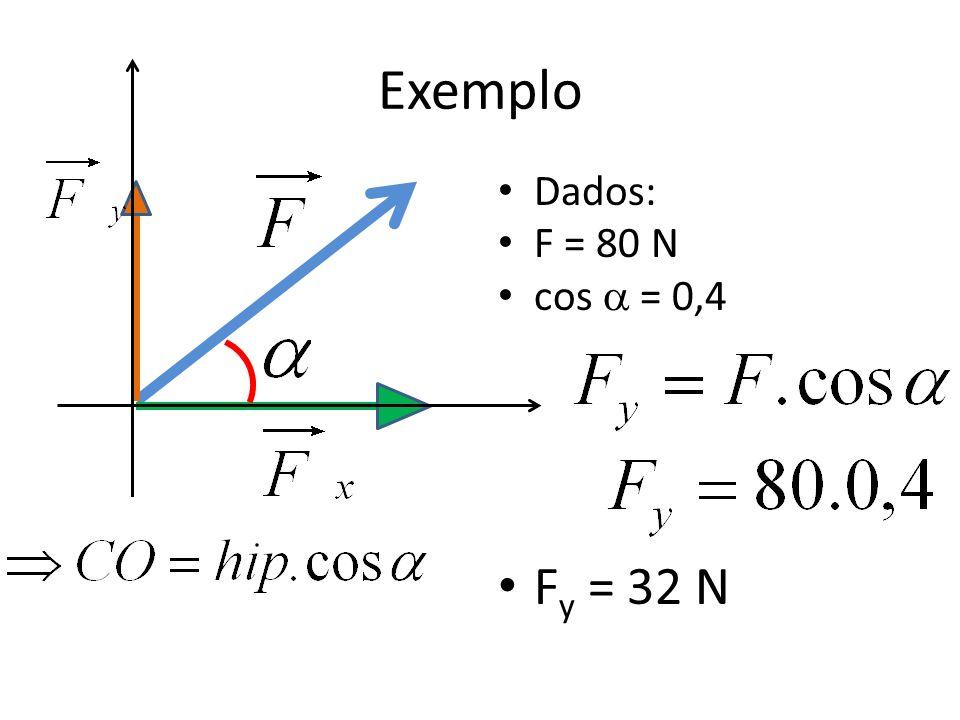 Exemplo Dados: F = 80 N cos  = 0,4 Fy = 32 N