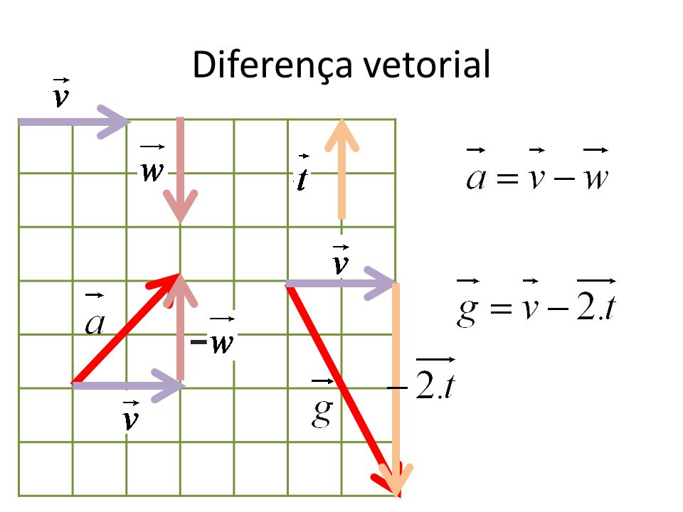 Diferença vetorial