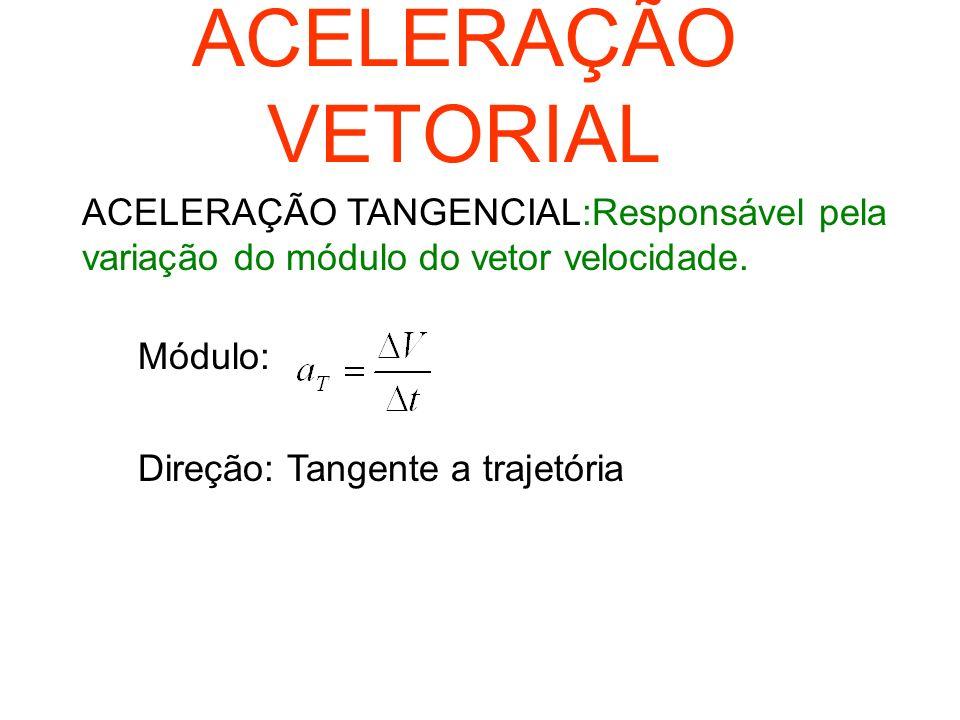 ACELERAÇÃO VETORIAL ACELERAÇÃO TANGENCIAL:Responsável pela variação do módulo do vetor velocidade. Módulo: