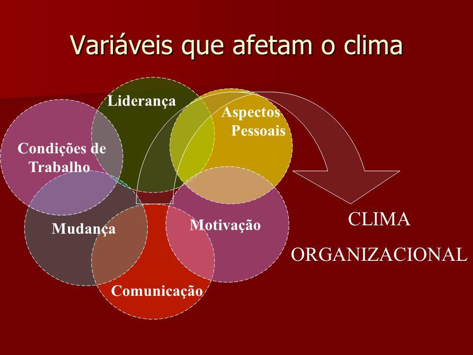 Variáveis que afetam o clima