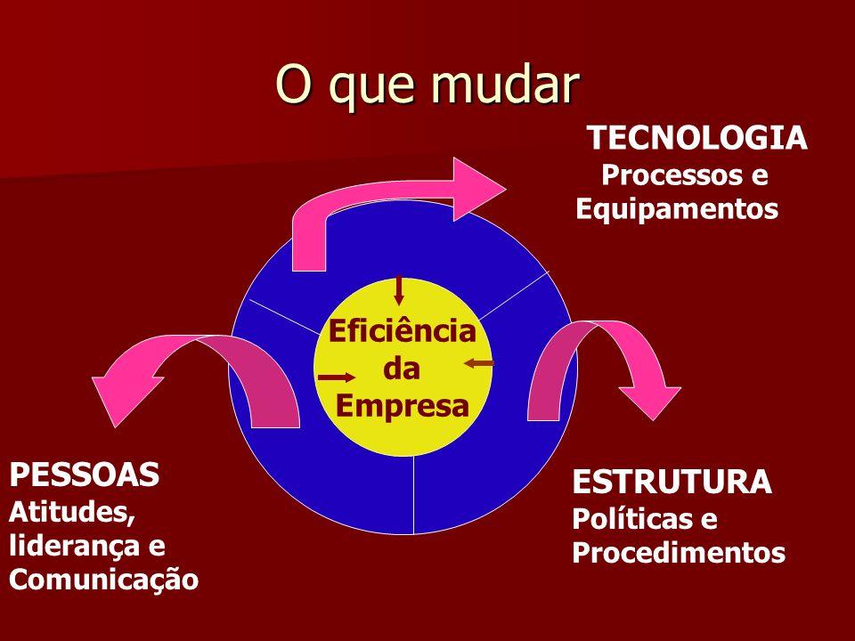 Processos e Equipamentos