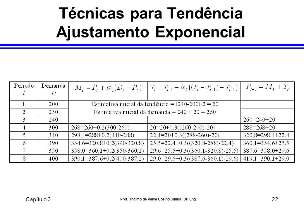 Técnicas para Tendência Ajustamento Exponencial