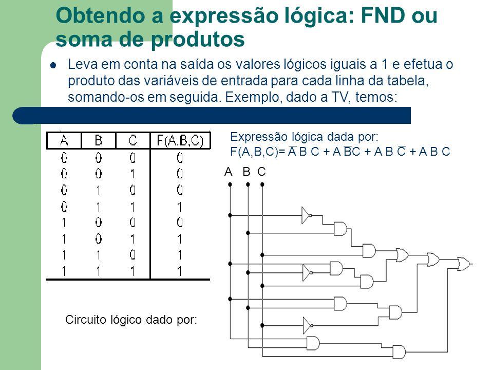 Obtendo a expressão lógica: FND ou soma de produtos