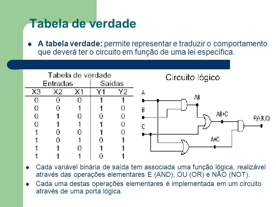 Tabela de verdade A tabela verdade: permite representar e traduzir o comportamento que deverá ter o circuito em função de uma lei específica.