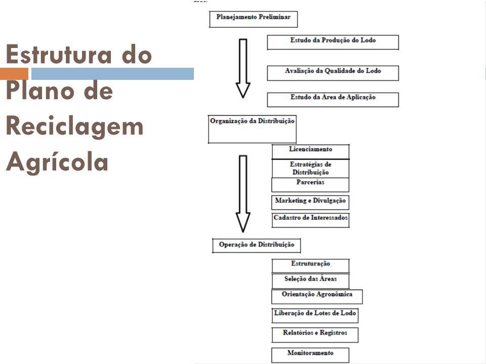 Estrutura do Plano de Reciclagem Agrícola