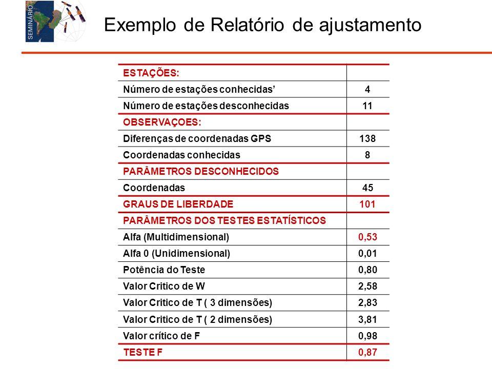 Exemplo de Relatório de ajustamento