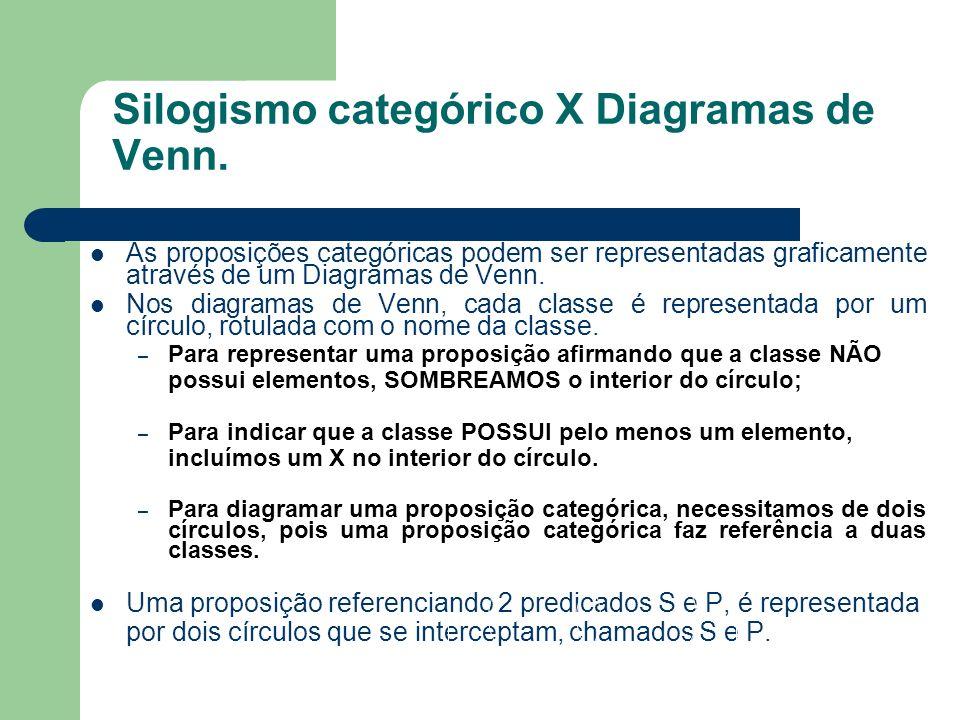 Silogismo categórico X Diagramas de Venn.
