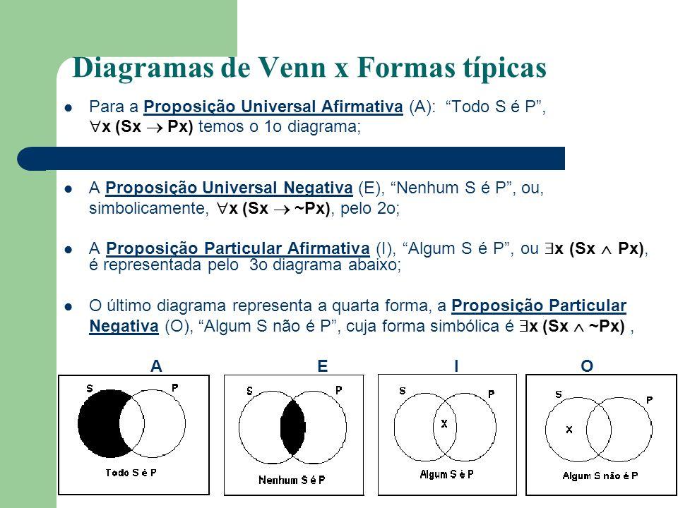 Diagramas de Venn x Formas típicas