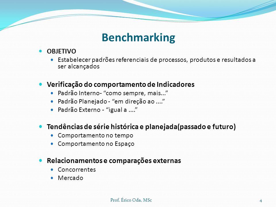 Benchmarking Verificação do comportamento de Indicadores