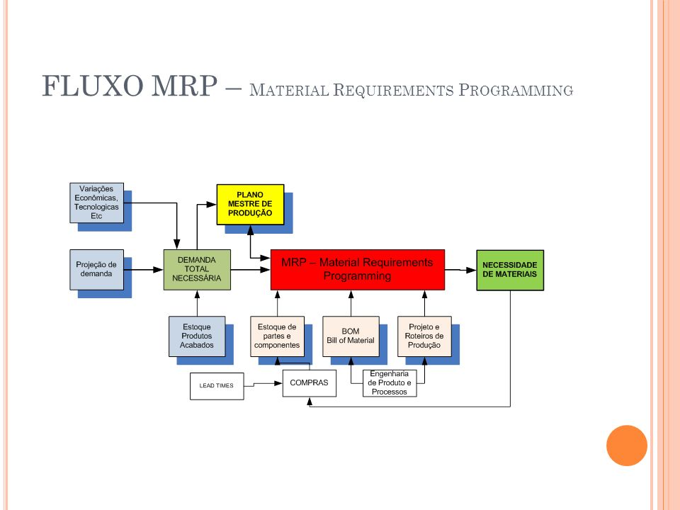 FLUXO MRP – Material Requirements Programming