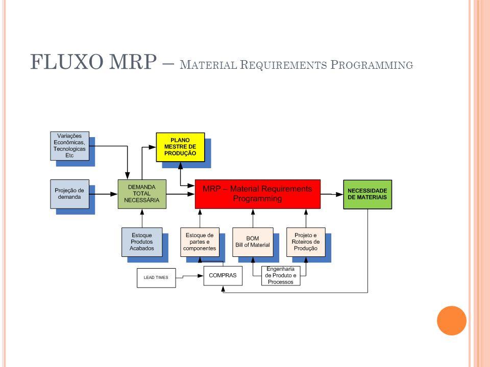 FLUXO MRP – Material Requirements Programming