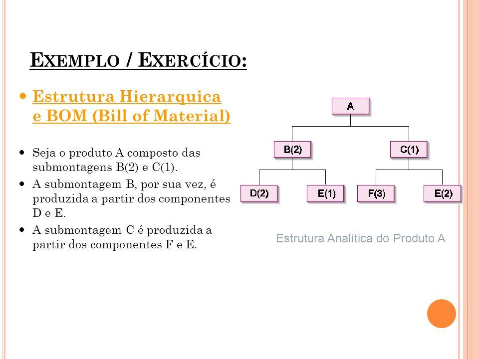 Exemplo / Exercício: Estrutura Hierarquica e BOM (Bill of Material)
