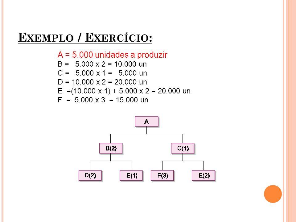 Exemplo / Exercício: A = 5.000 unidades a produzir