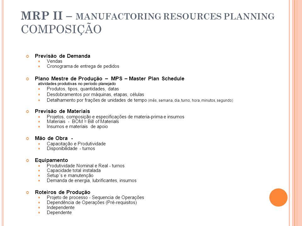 MRP II – MANUFACTORING RESOURCES PLANNING COMPOSIÇÃO
