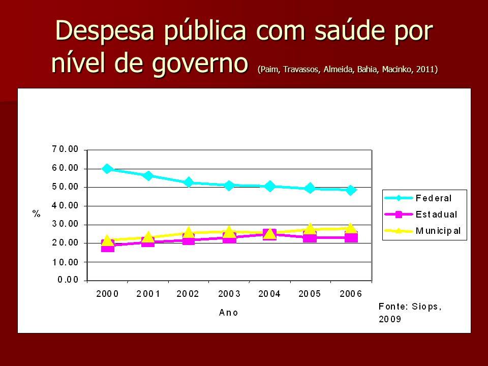 Despesa pública com saúde por nível de governo (Paim, Travassos, Almeida, Bahia, Macinko, 2011)