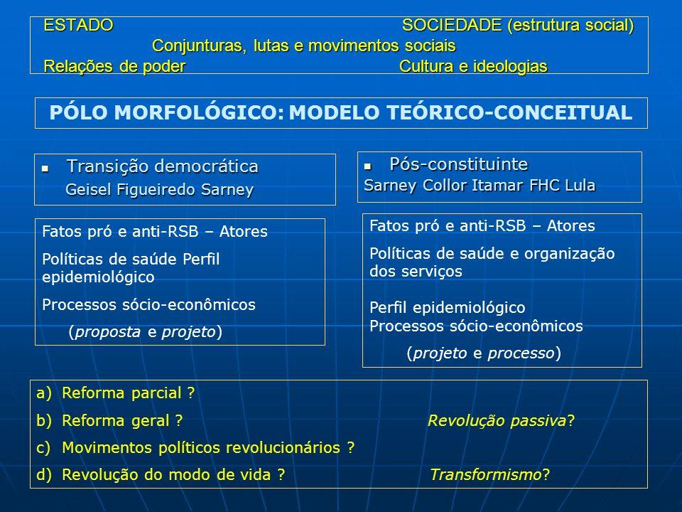 PÓLO MORFOLÓGICO: MODELO TEÓRICO-CONCEITUAL