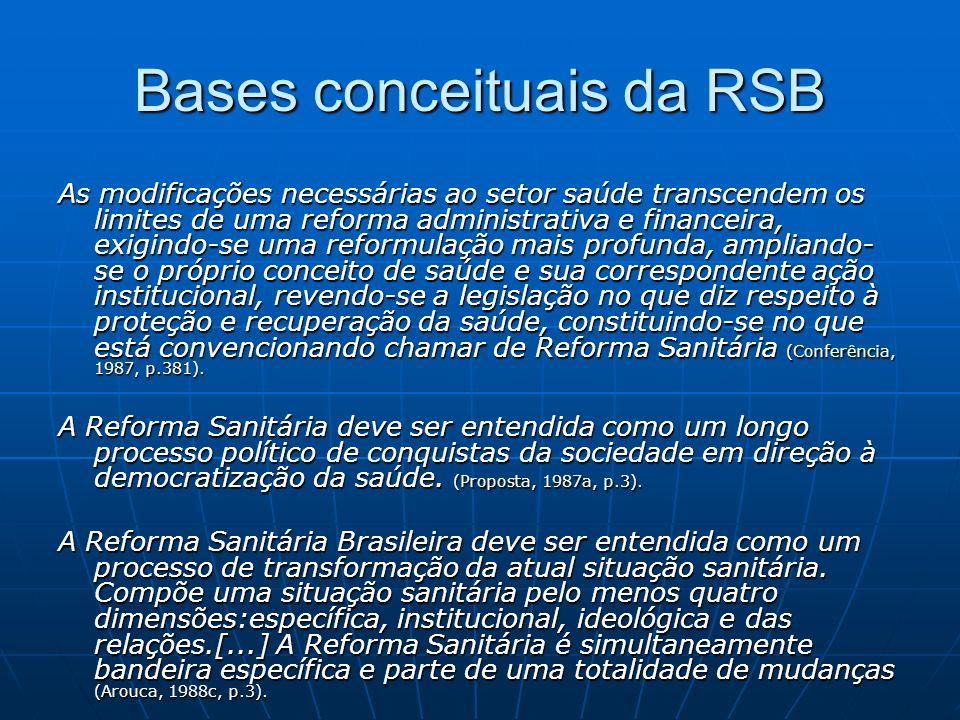 Bases conceituais da RSB