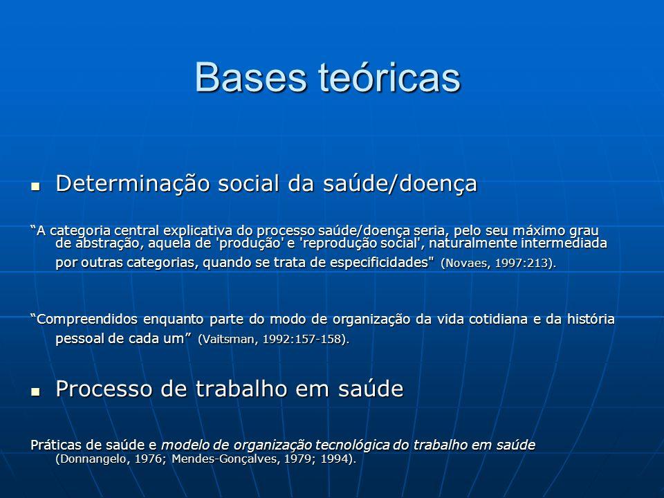 Bases teóricas Determinação social da saúde/doença