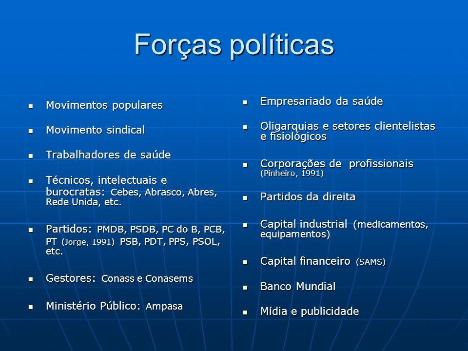Forças políticas Empresariado da saúde Movimentos populares
