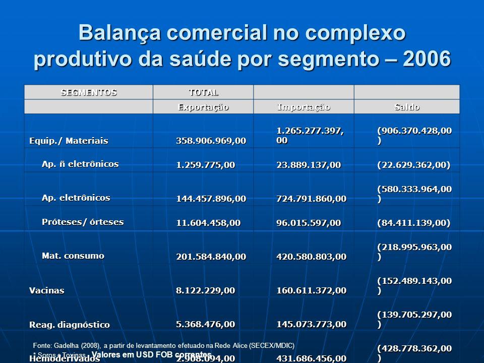 Balança comercial no complexo produtivo da saúde por segmento – 2006