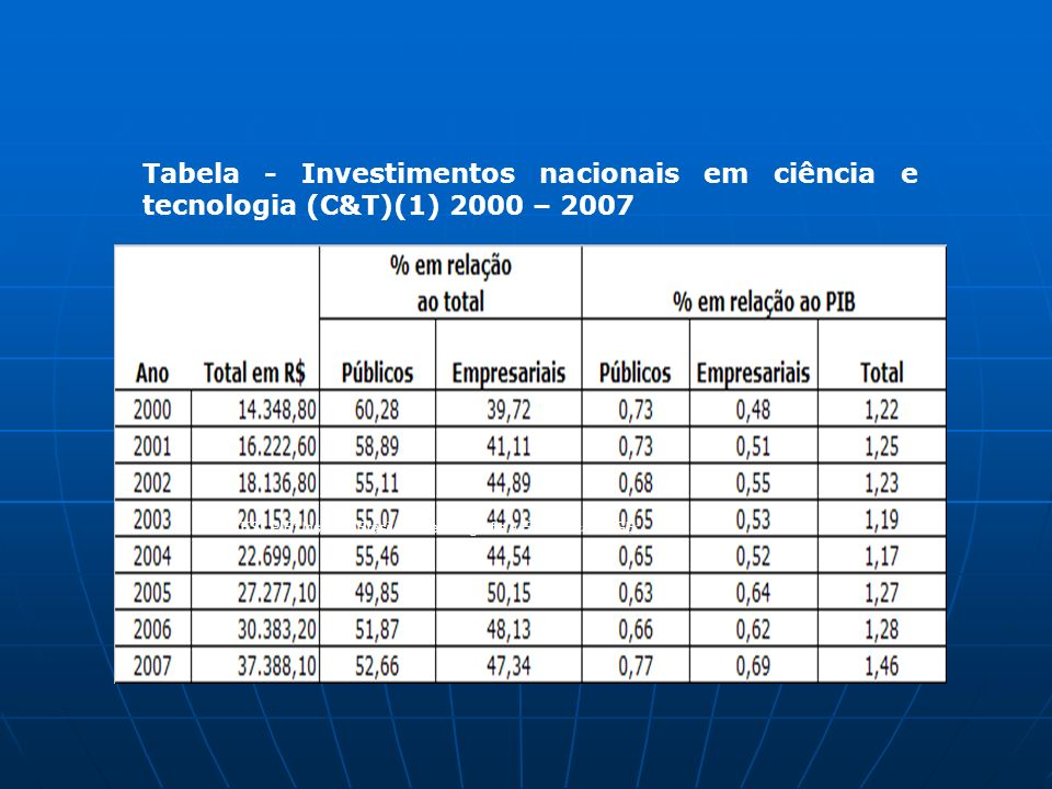 Tabela - Investimentos nacionais em ciência e tecnologia (C&T)(1) 2000 – 2007