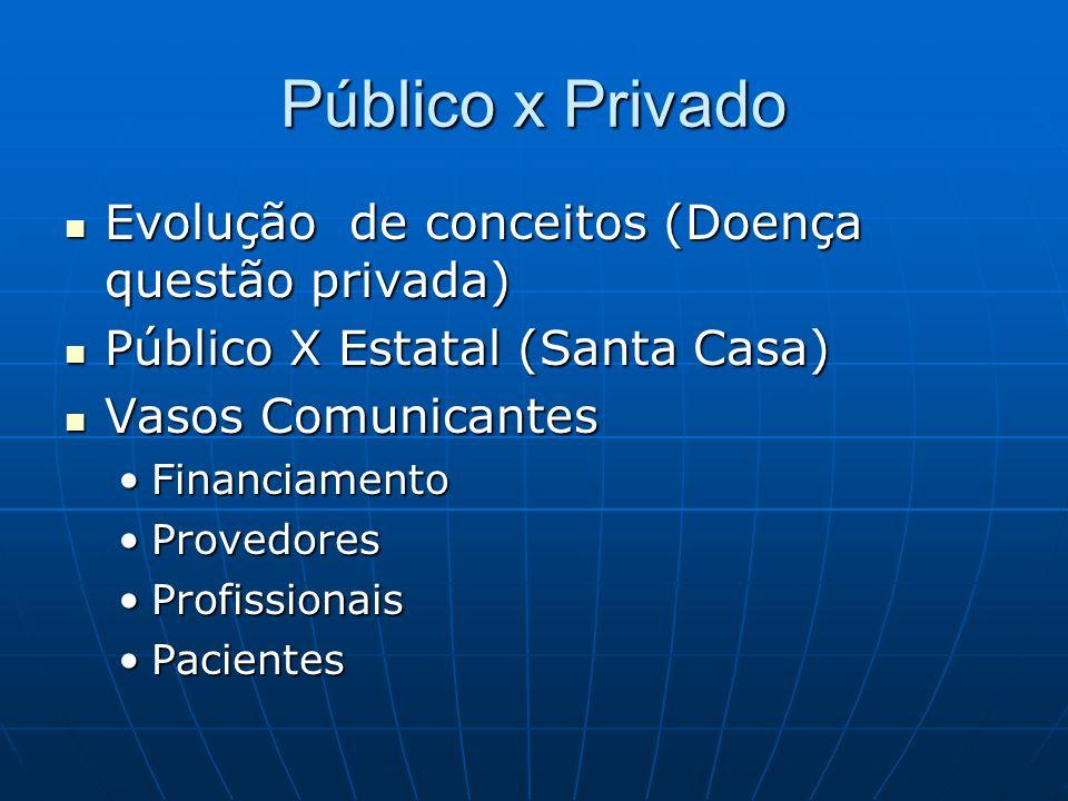 Público x Privado Evolução de conceitos (Doença questão privada)