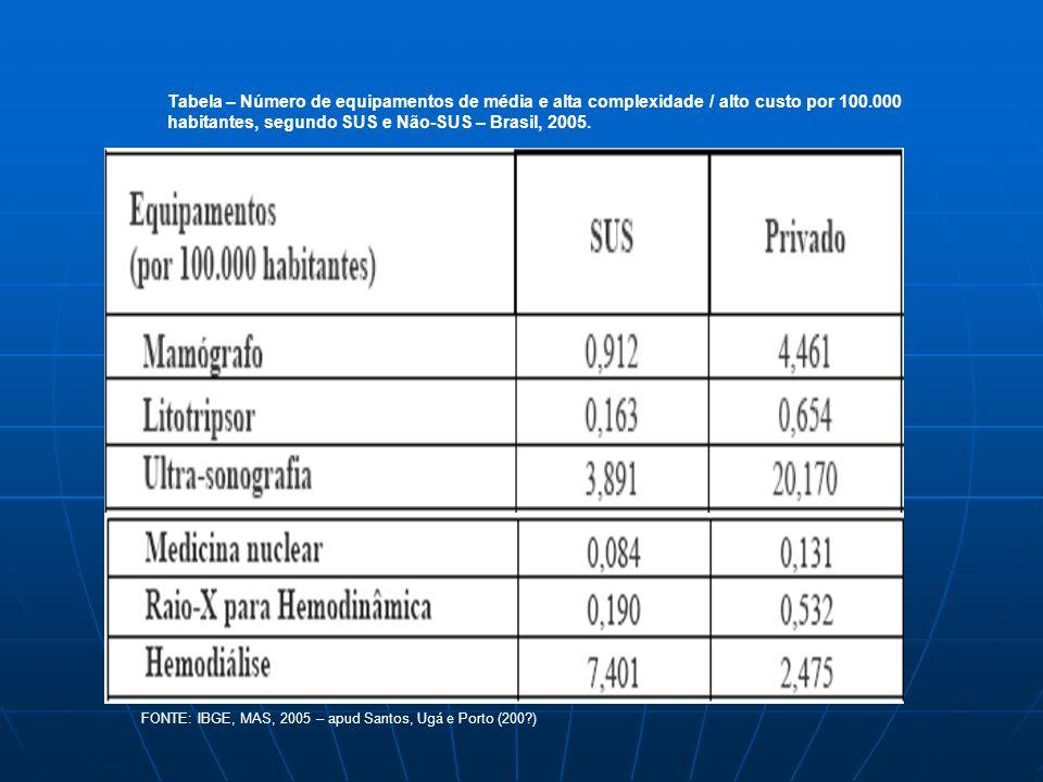 Tabela – Número de equipamentos de média e alta complexidade / alto custo por 100.000 habitantes, segundo SUS e Não-SUS – Brasil, 2005.