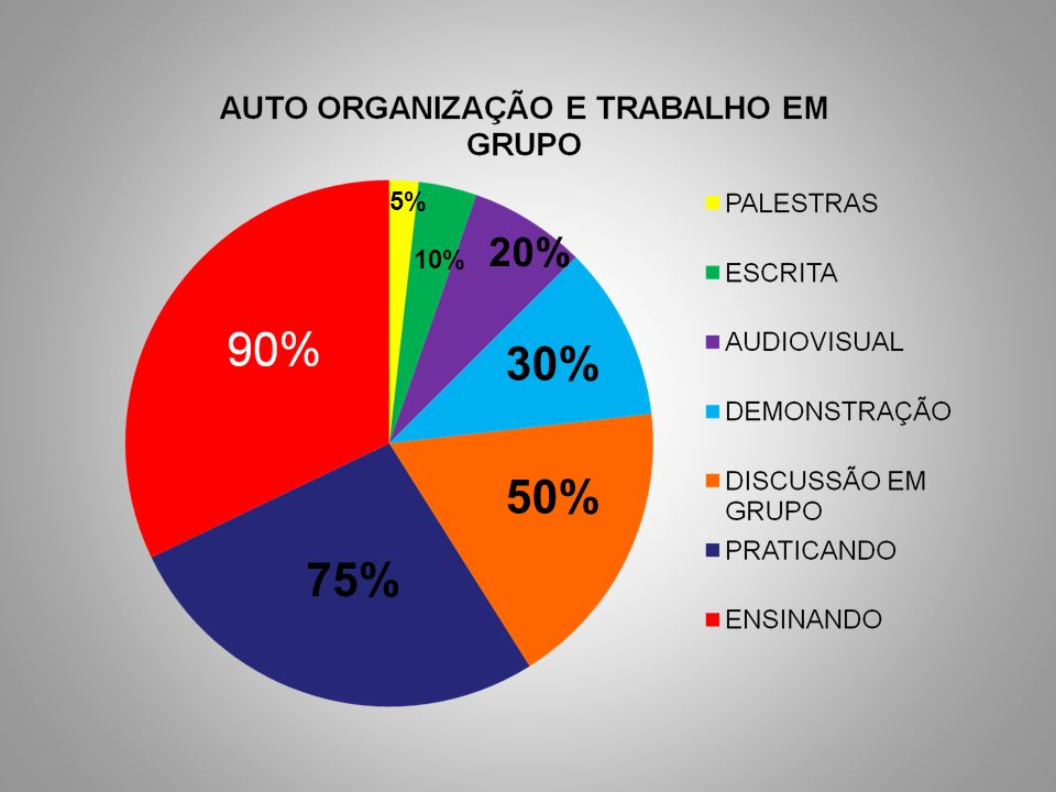 5% 20% 10% 30% 50% 75%