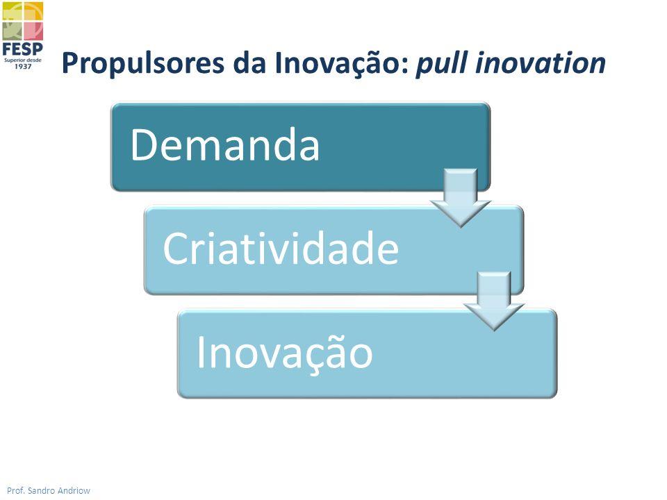 Propulsores da Inovação: pull inovation