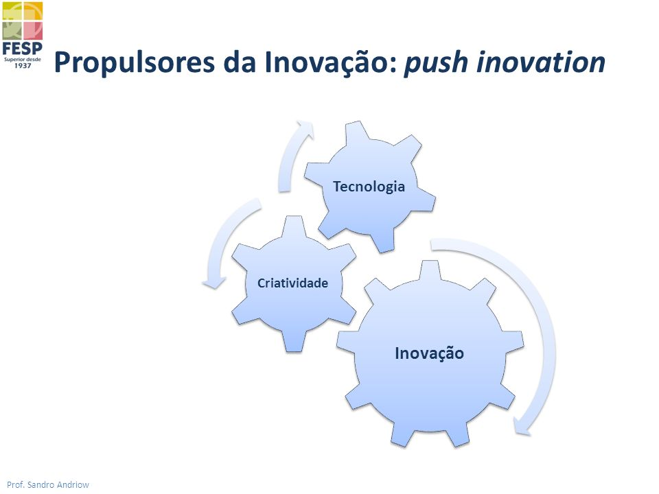 Propulsores da Inovação: push inovation