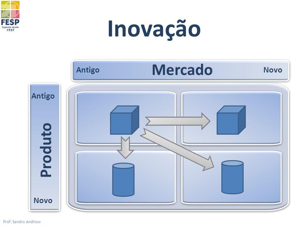 Inovação Mercado Antigo Novo Antigo Produto Novo Prof. Sandro Andriow