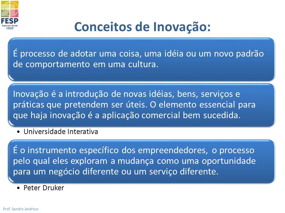 Conceitos de Inovação: