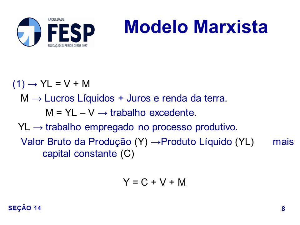 Modelo Marxista (1) → YL = V + M