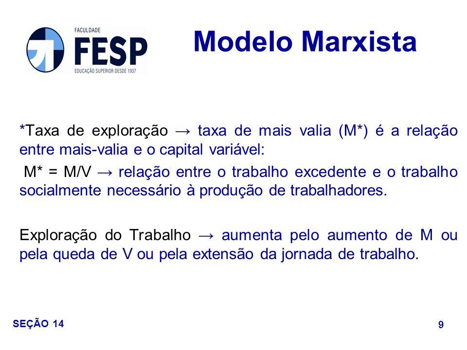 Modelo Marxista *Taxa de exploração → taxa de mais valia (M*) é a relação entre mais-valia e o capital variável: