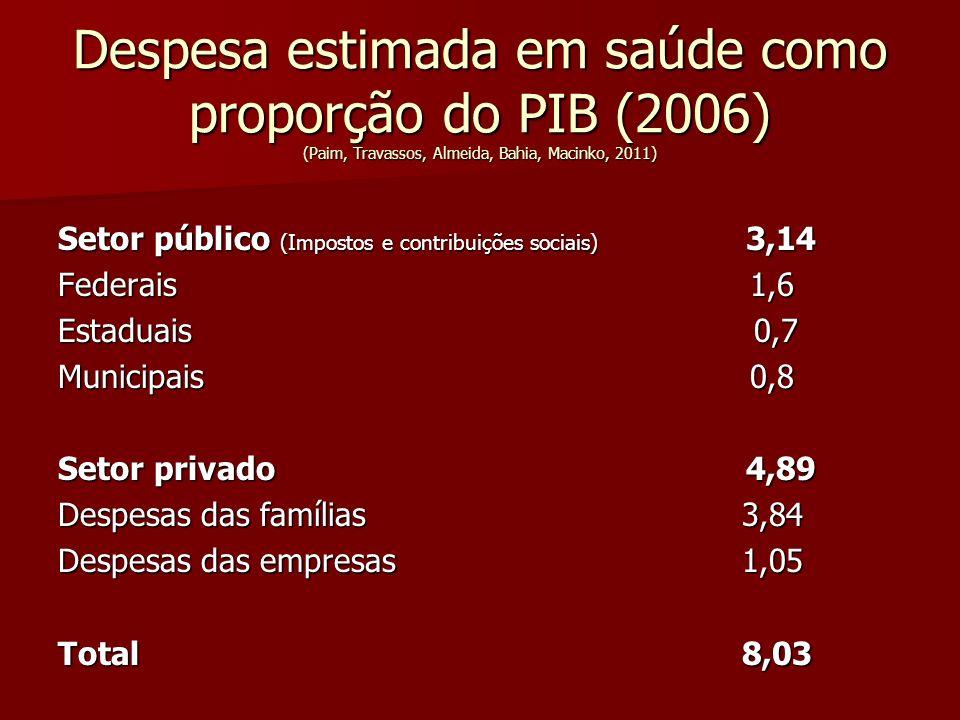 Despesa estimada em saúde como proporção do PIB (2006) (Paim, Travassos, Almeida, Bahia, Macinko, 2011)