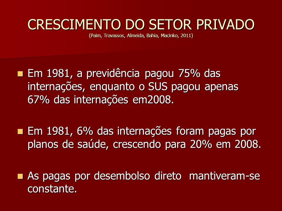 CRESCIMENTO DO SETOR PRIVADO (Paim, Travassos, Almeida, Bahia, Macinko, 2011)