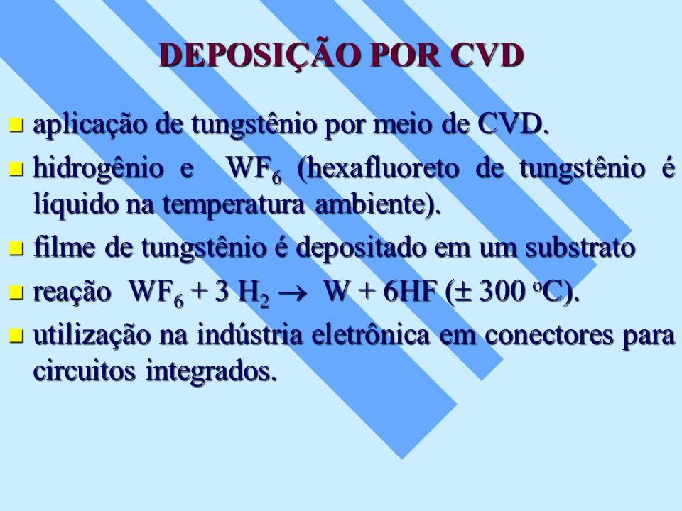 DEPOSIÇÃO POR CVD aplicação de tungstênio por meio de CVD.