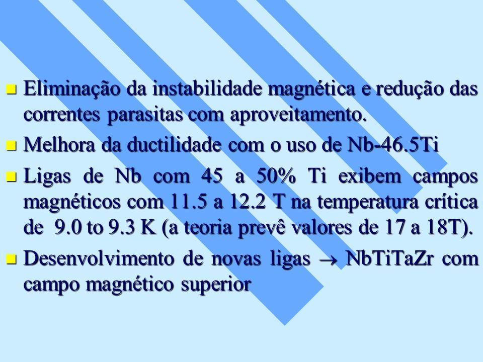 Eliminação da instabilidade magnética e redução das correntes parasitas com aproveitamento.