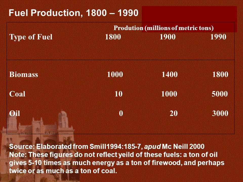 Fuel Production, 1800 – 1990 Type of Fuel 1800 1900 1990